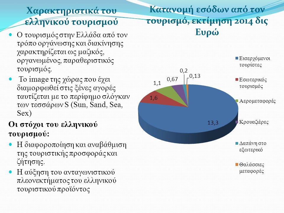 Χαρακτηριστικά του ελληνικού τουρισμού