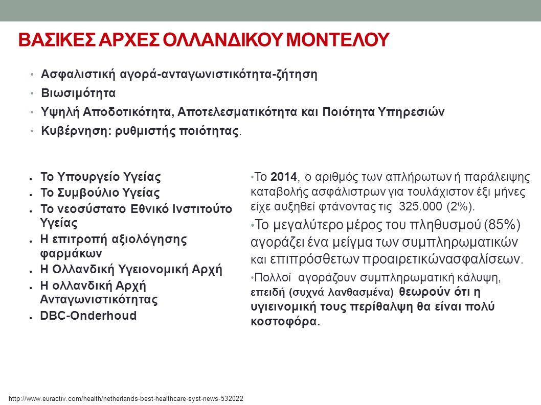 ΒΑΣΙΚΕΣ ΑΡΧΕΣ ΟΛΛΑΝΔΙΚΟΥ ΜΟΝΤΕΛΟΥ