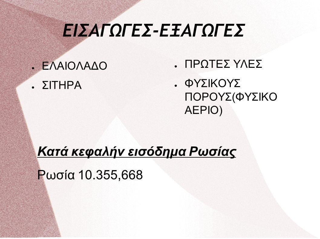ΕΙΣΑΓΩΓΕΣ-ΕΞΑΓΩΓΕΣ Κατά κεφαλήν εισόδημα Ρωσίας Ρωσία 10.355,668