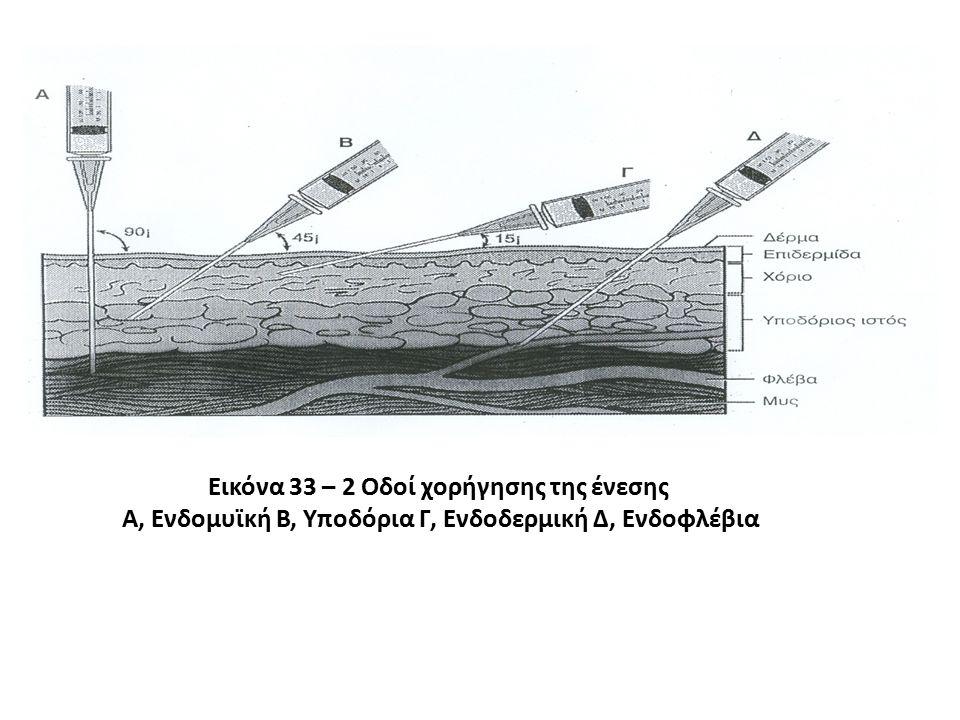 Εικόνα 33 – 2 Οδοί χορήγησης της ένεσης