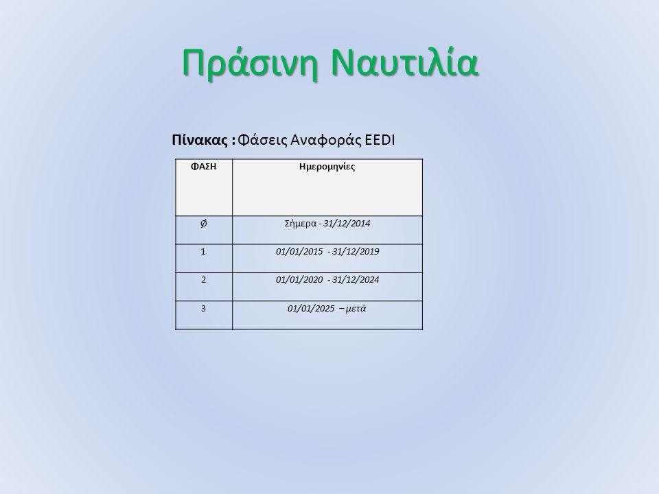 Πράσινη Ναυτιλία Πίνακας : Φάσεις Αναφοράς EEDI ΦΑΣΗ Ημερομηνίες Ø
