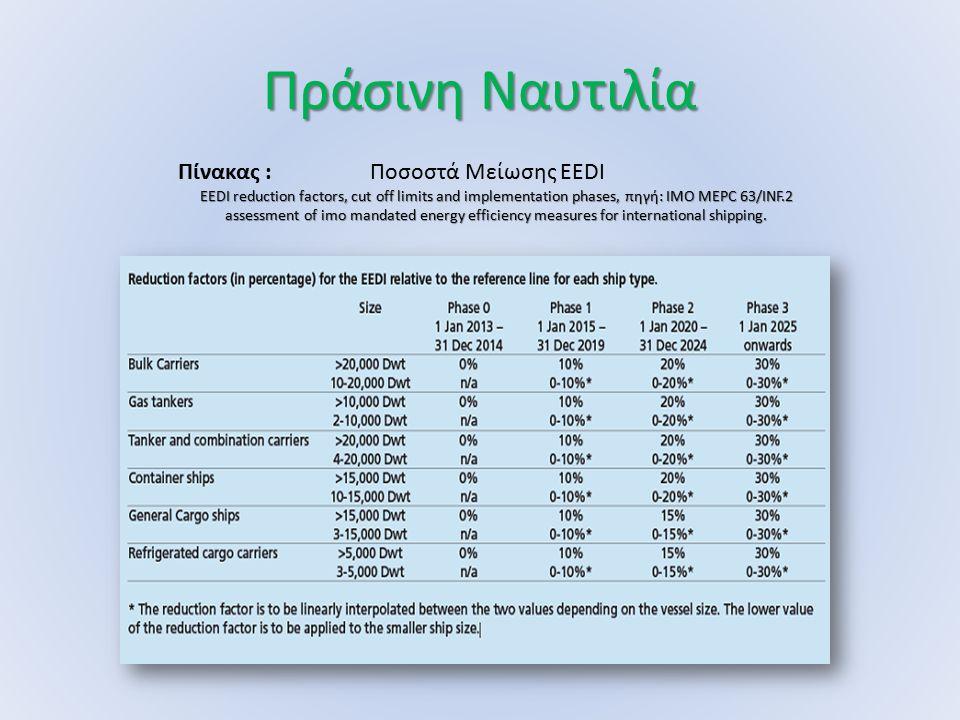 Πράσινη Ναυτιλία Πίνακας : Ποσοστά Μείωσης EEDI