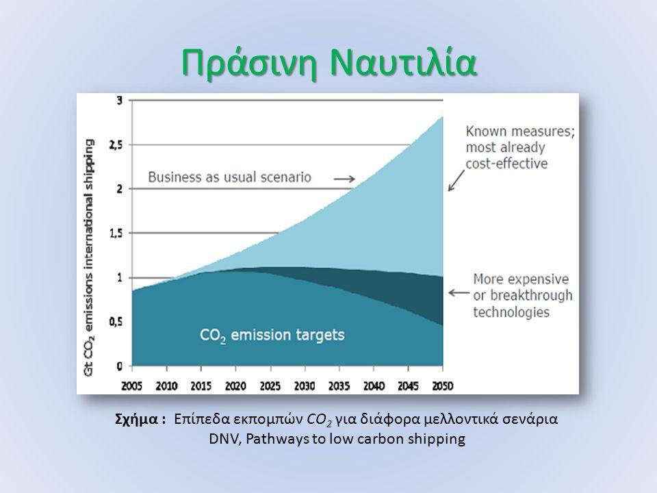 Πράσινη Ναυτιλία Σχήμα : Επίπεδα εκπομπών CO2 για διάφορα μελλοντικά σενάρια.