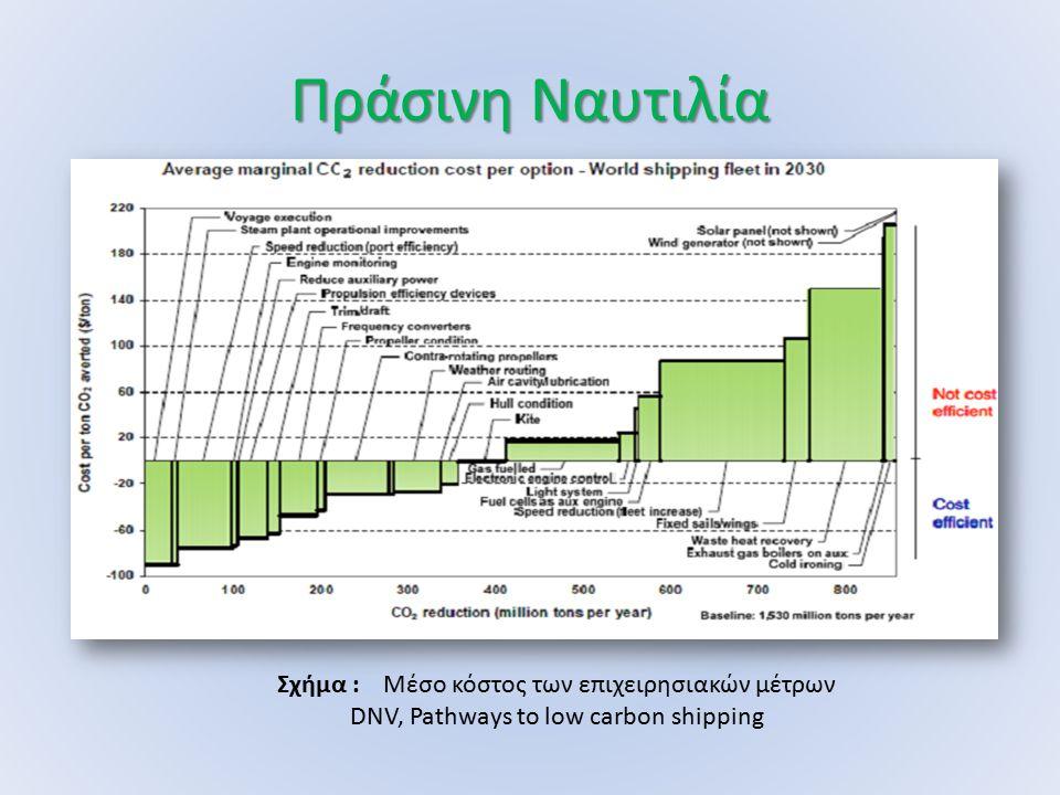 Πράσινη Ναυτιλία Σχήμα : Μέσο κόστος των επιχειρησιακών μέτρων