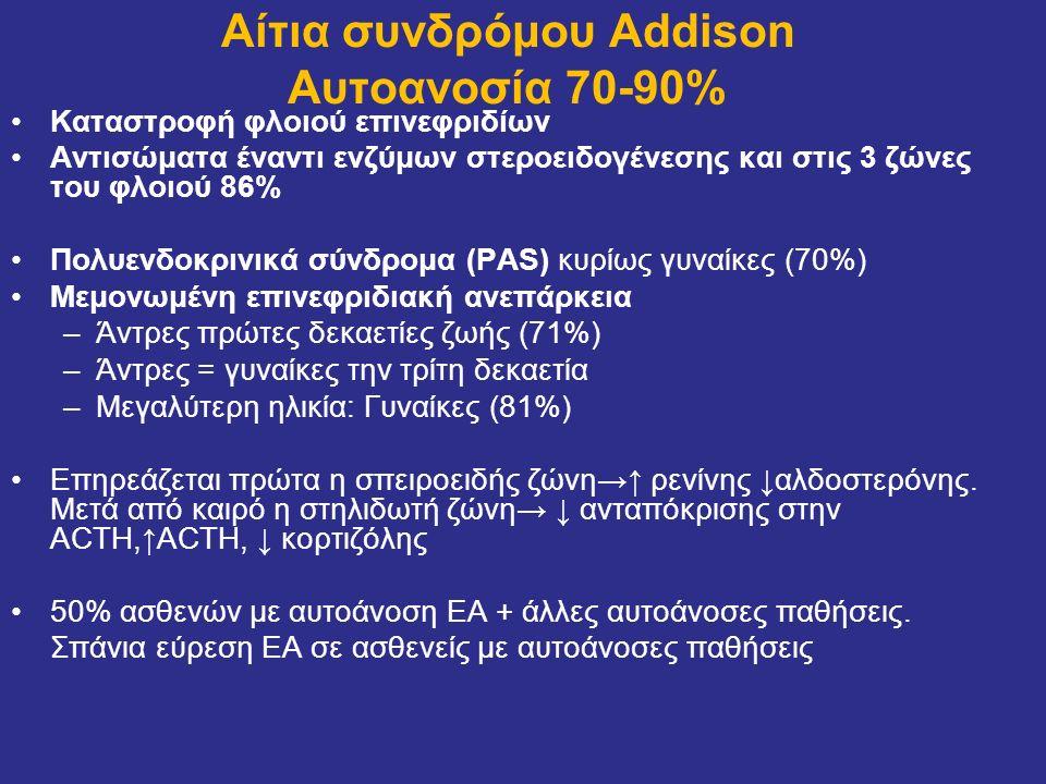 Αίτια συνδρόμου Addison Αυτοανοσία 70-90%