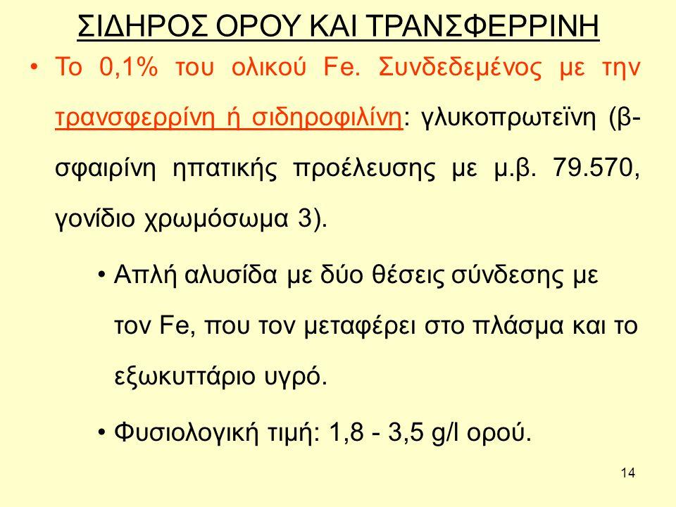 ΣΙΔΗΡΟΣ ΟΡΟΥ ΚΑΙ ΤΡΑΝΣΦΕΡΡΙΝΗ