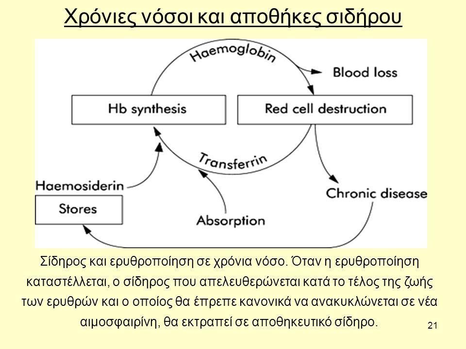 Χρόνιες νόσοι και αποθήκες σιδήρου