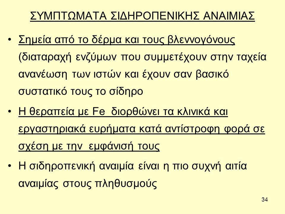 ΣΥΜΠΤΩΜΑΤΑ ΣΙΔΗΡΟΠΕΝΙΚΗΣ ΑΝΑΙΜΙΑΣ