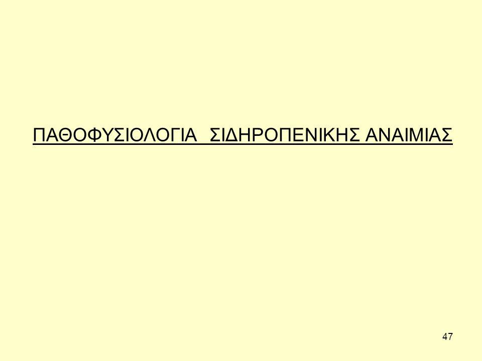 ΠΑΘΟΦΥΣΙΟΛΟΓΙΑ ΣΙΔΗΡΟΠΕΝΙΚΗΣ ΑΝΑΙΜΙΑΣ