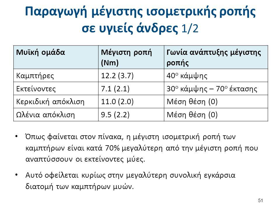 Παραγωγή μέγιστης ισομετρικής ροπής σε υγιείς άνδρες 2/2