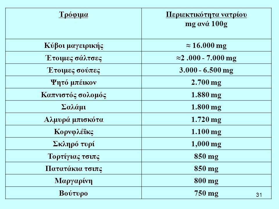 Περιεκτικότητα νατρίου mg ανά 100g