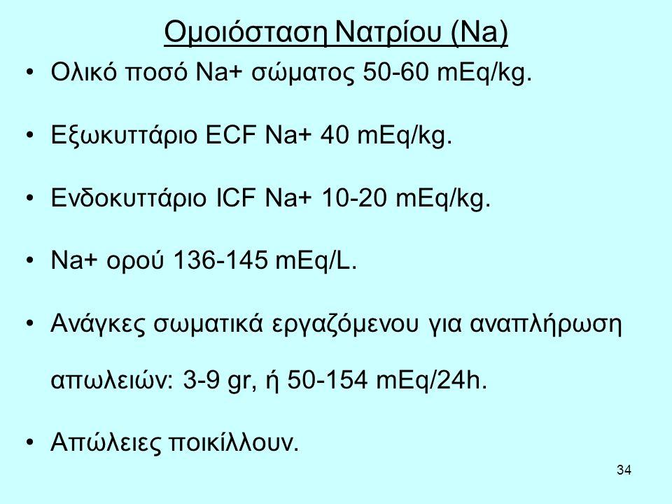 Ομοιόσταση Νατρίου (Na)