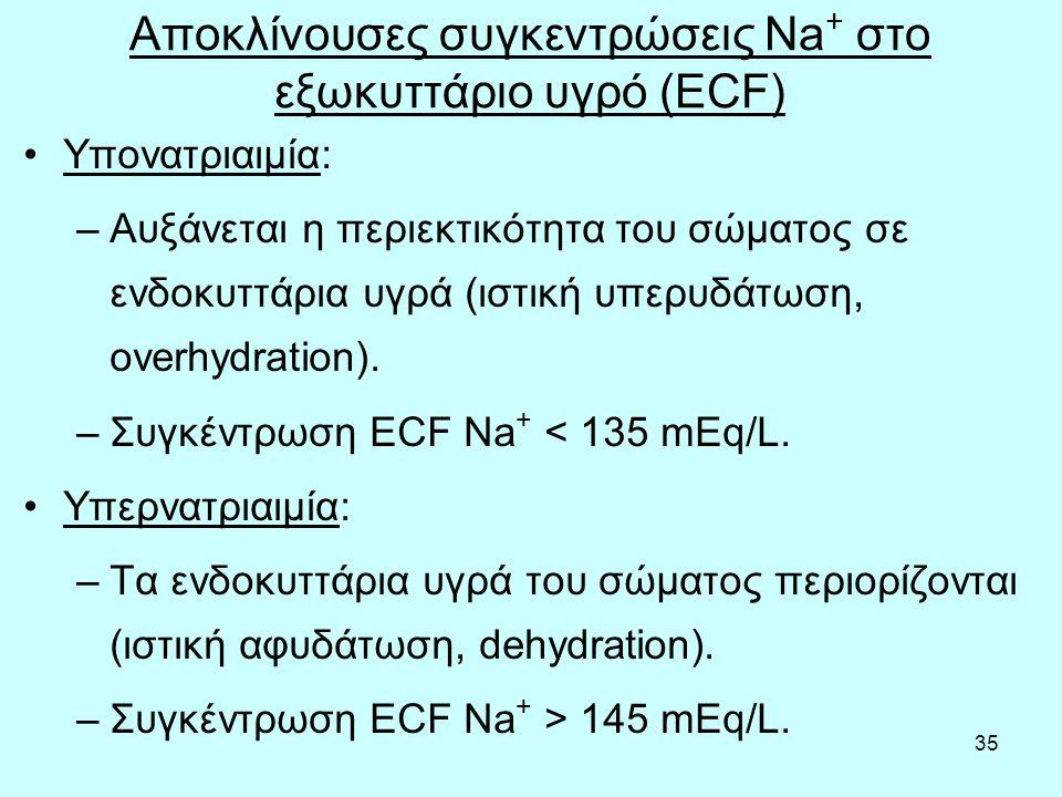 Αποκλίνουσες συγκεντρώσεις Na+ στο εξωκυττάριο υγρό (ECF)