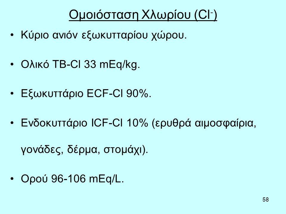 Ομοιόσταση Χλωρίου (Cl-)
