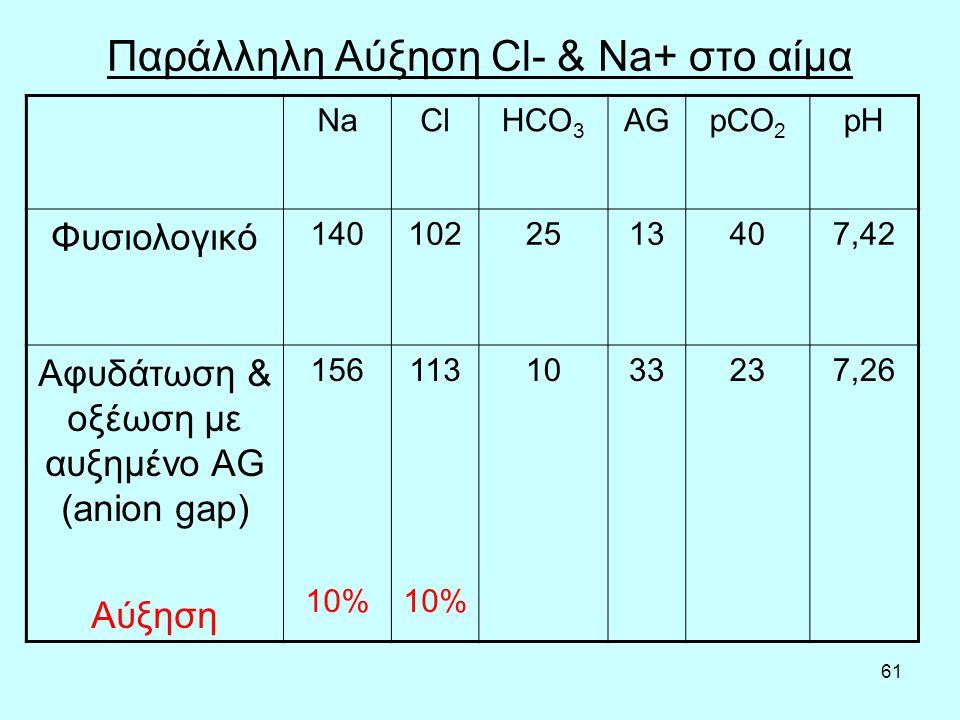 Παράλληλη Αύξηση Cl- & Na+ στο αίμα
