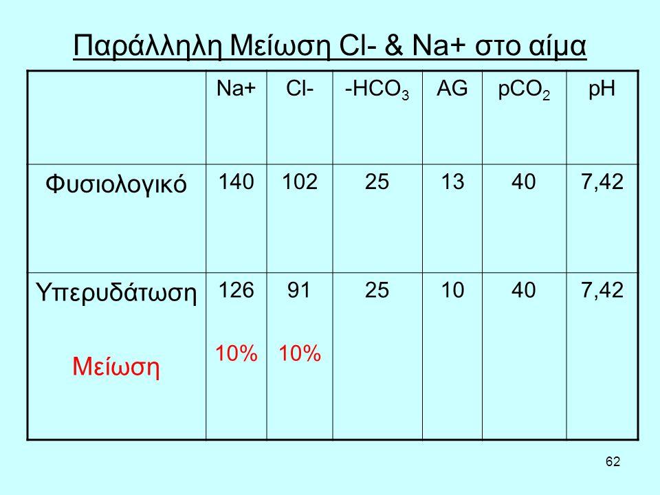 Παράλληλη Μείωση Cl- & Na+ στο αίμα