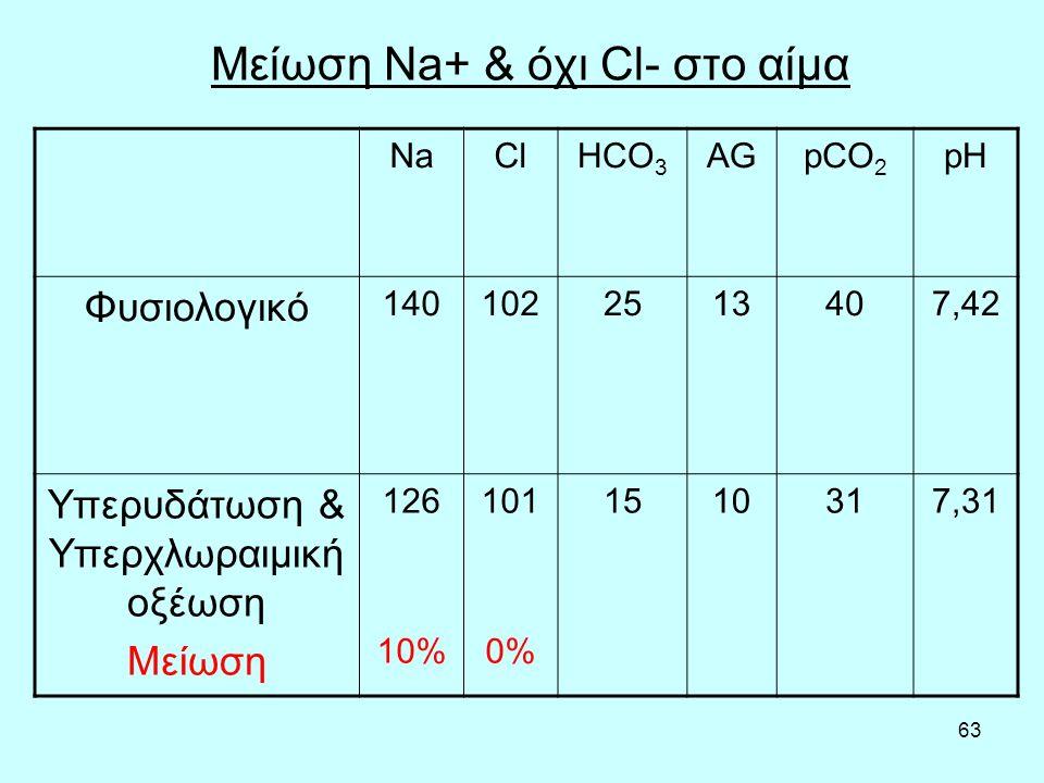 Μείωση Na+ & όχι Cl- στο αίμα