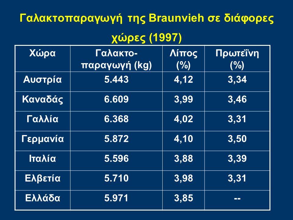 Γαλακτοπαραγωγή της Braunvieh σε διάφορες χώρες (1997)