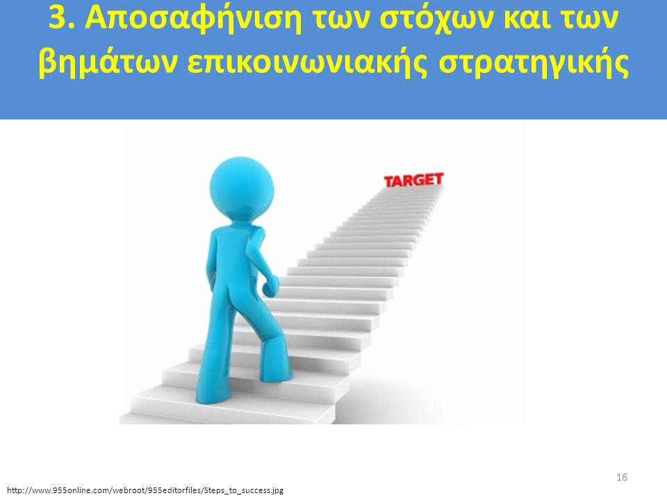 3. Αποσαφήνιση των στόχων και των βημάτων επικοινωνιακής στρατηγικής