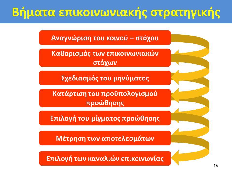 Βήματα επικοινωνιακής στρατηγικής