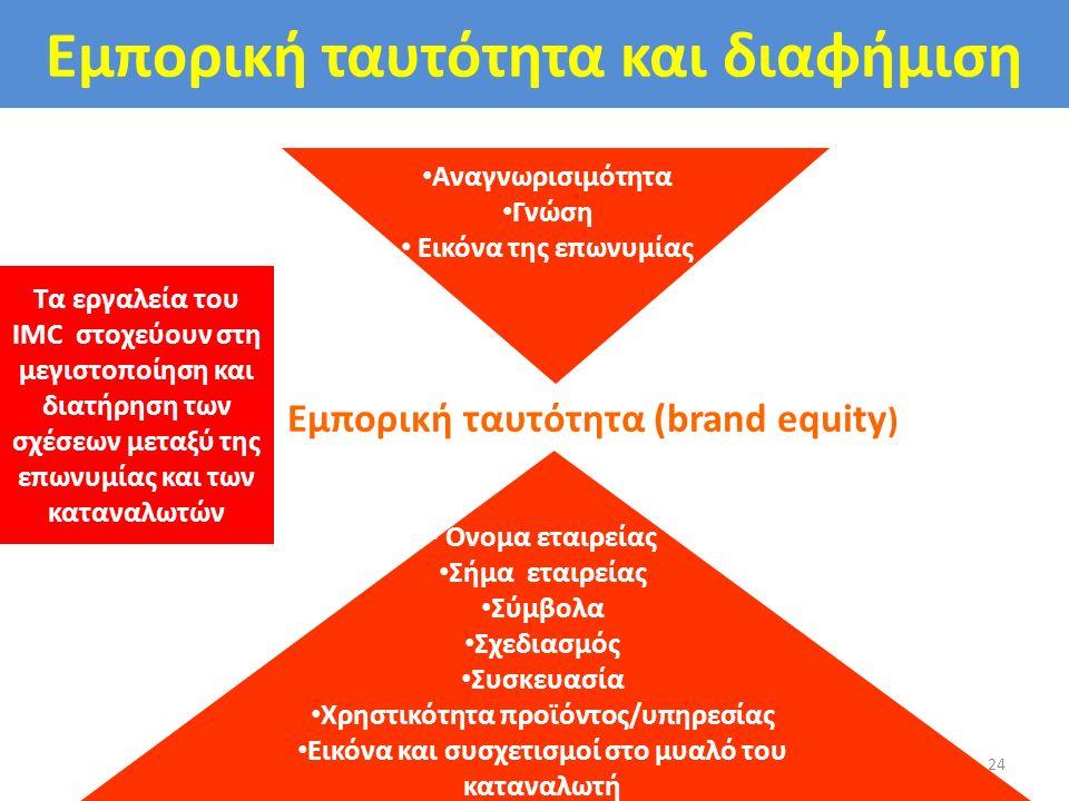 Εμπορική ταυτότητα και διαφήμιση