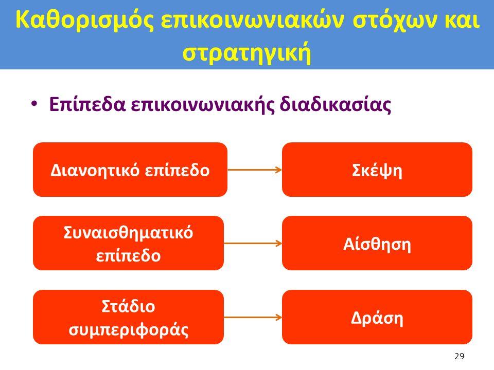 Καθορισμός επικοινωνιακών στόχων και στρατηγική