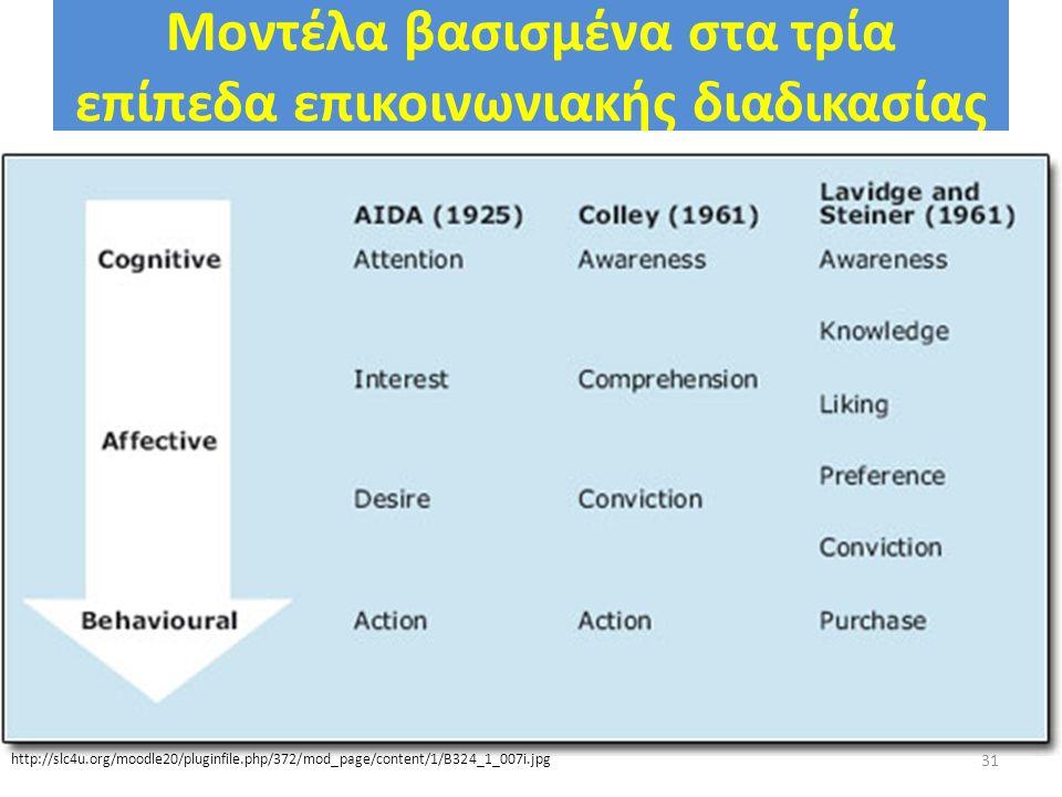 Μοντέλα βασισμένα στα τρία επίπεδα επικοινωνιακής διαδικασίας