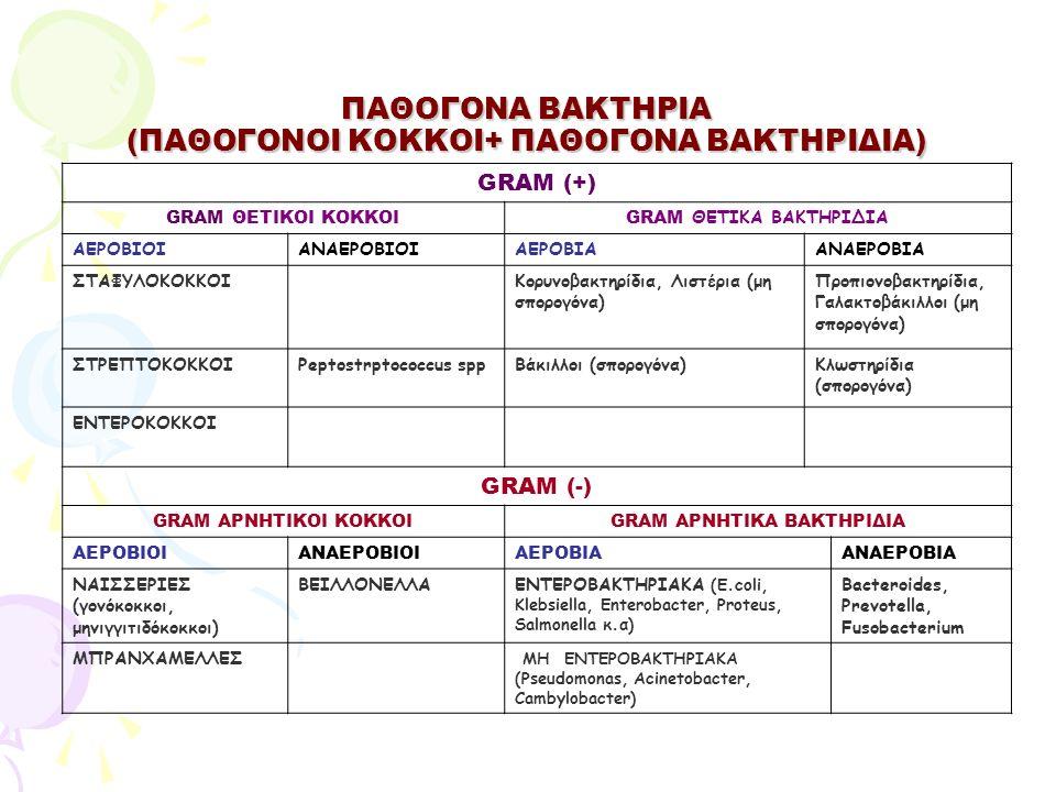 ΠΑΘΟΓΟΝΑ ΒΑΚΤΗΡΙΑ (ΠΑΘΟΓΟΝΟΙ ΚΟΚΚΟΙ+ ΠΑΘΟΓΟΝΑ ΒΑΚΤΗΡΙΔΙΑ)