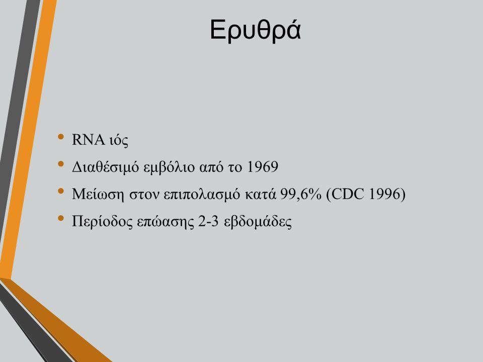 Ερυθρά RNA ιός Διαθέσιμό εμβόλιο από το 1969