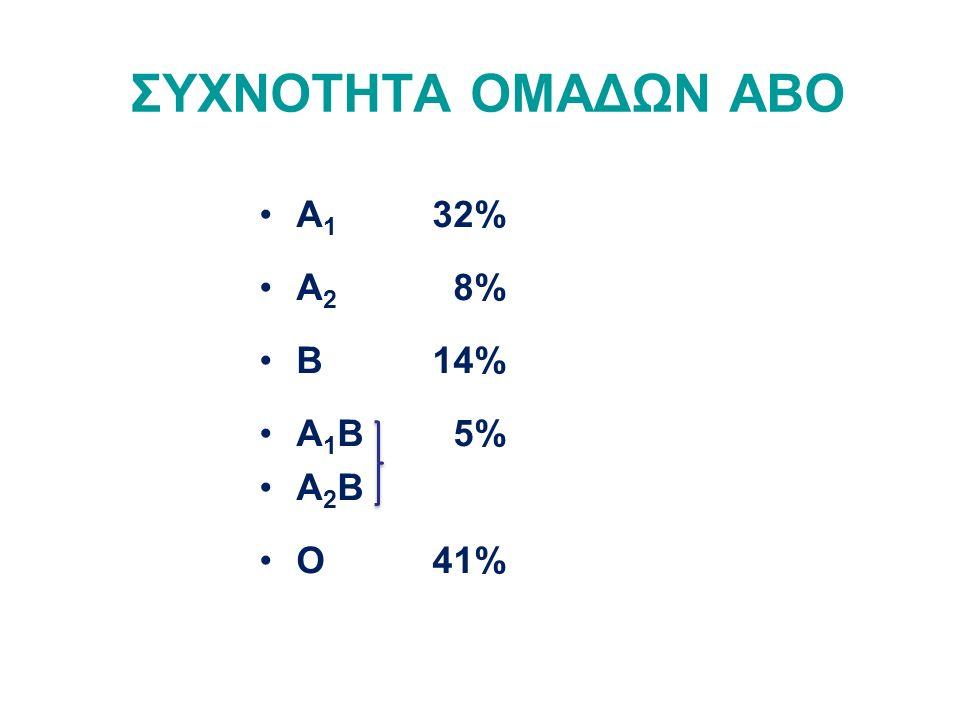 ΣΥΧΝΟΤΗΤΑ ΟΜΑΔΩΝ ΑΒΟ A1 32% A2 8% Β 14% A1Β 5% A2Β Ο 41%