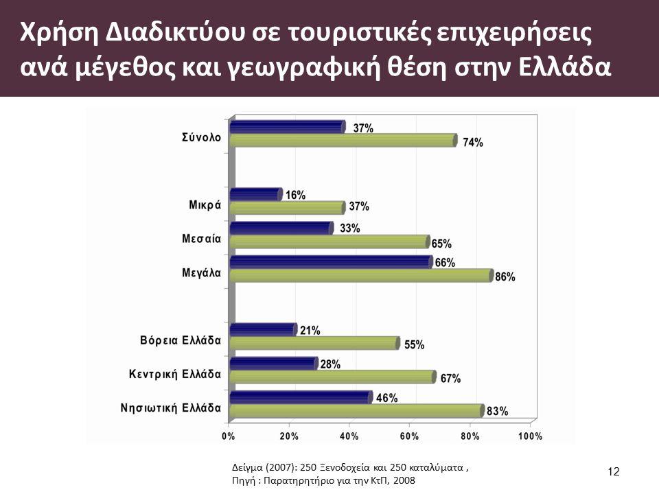 Κατάταξη μεσογειακών προορισμών ανάλογα με την παρουσία τους στο διαδίκτυο