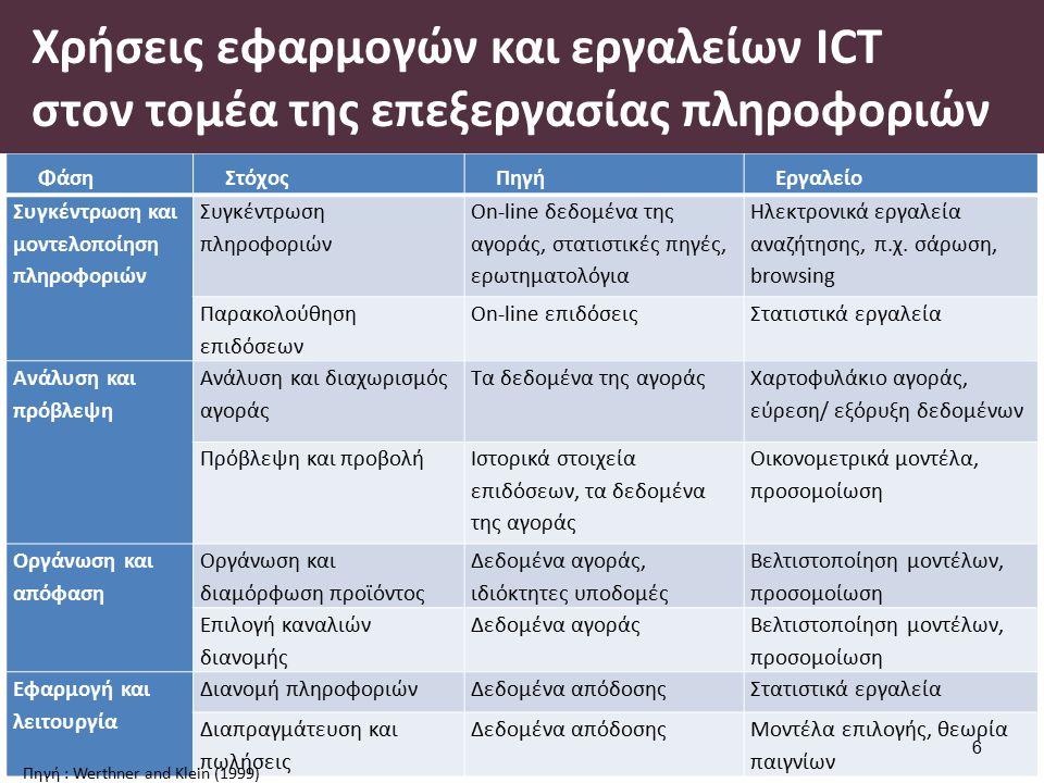 Οι επιπτώσεις του e-Tourism στην τουριστική ζήτηση 1/3