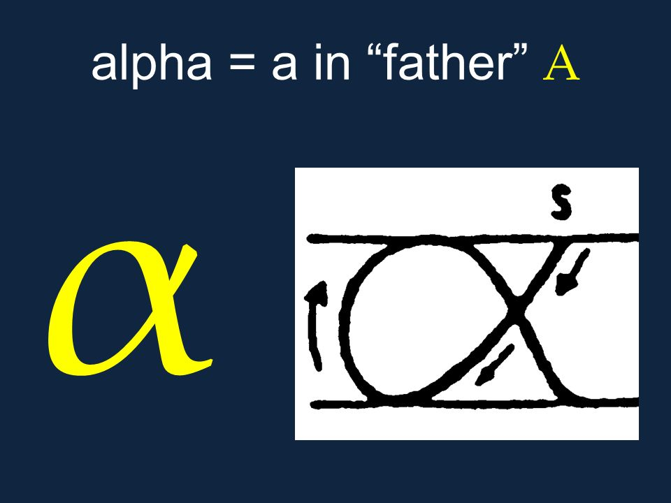 alpha = a in father Α α.