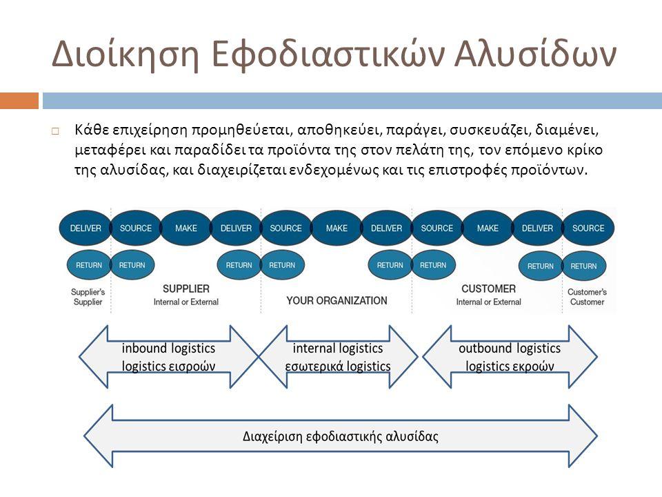 Διοίκηση Εφοδιαστικών Αλυσίδων