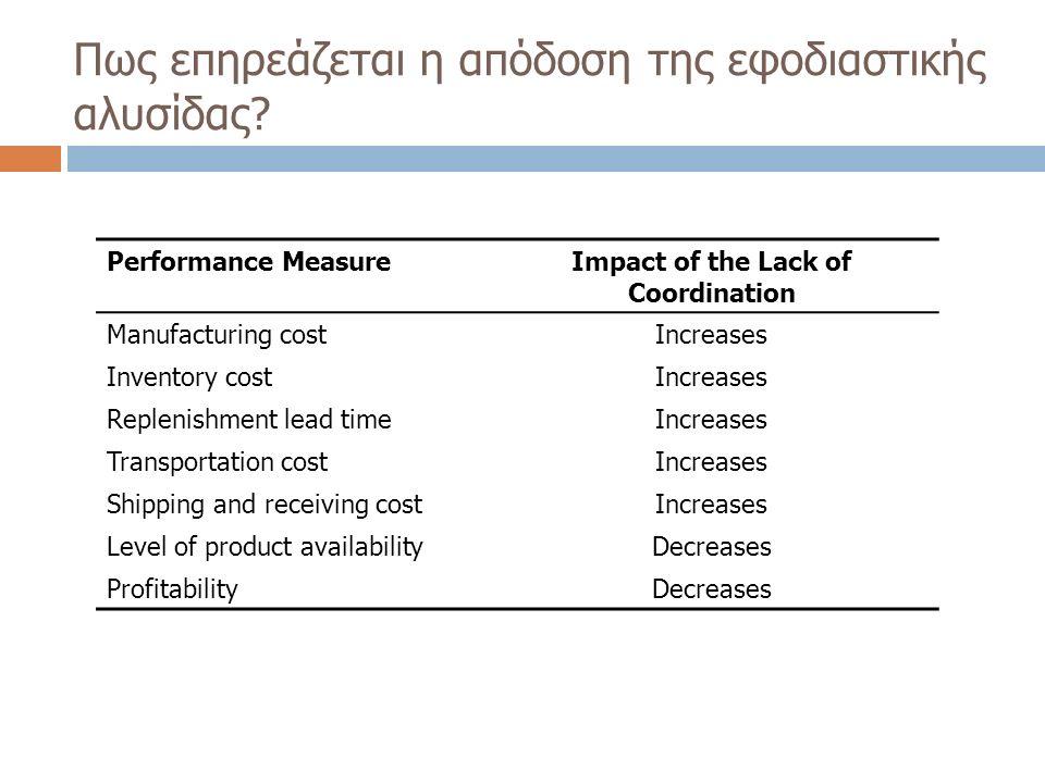 Πως επηρεάζεται η απόδοση της εφοδιαστικής αλυσίδας