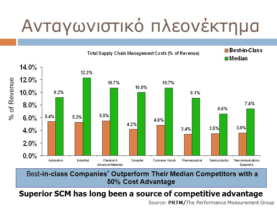 Superior SCM has long been a source of competitive advantage