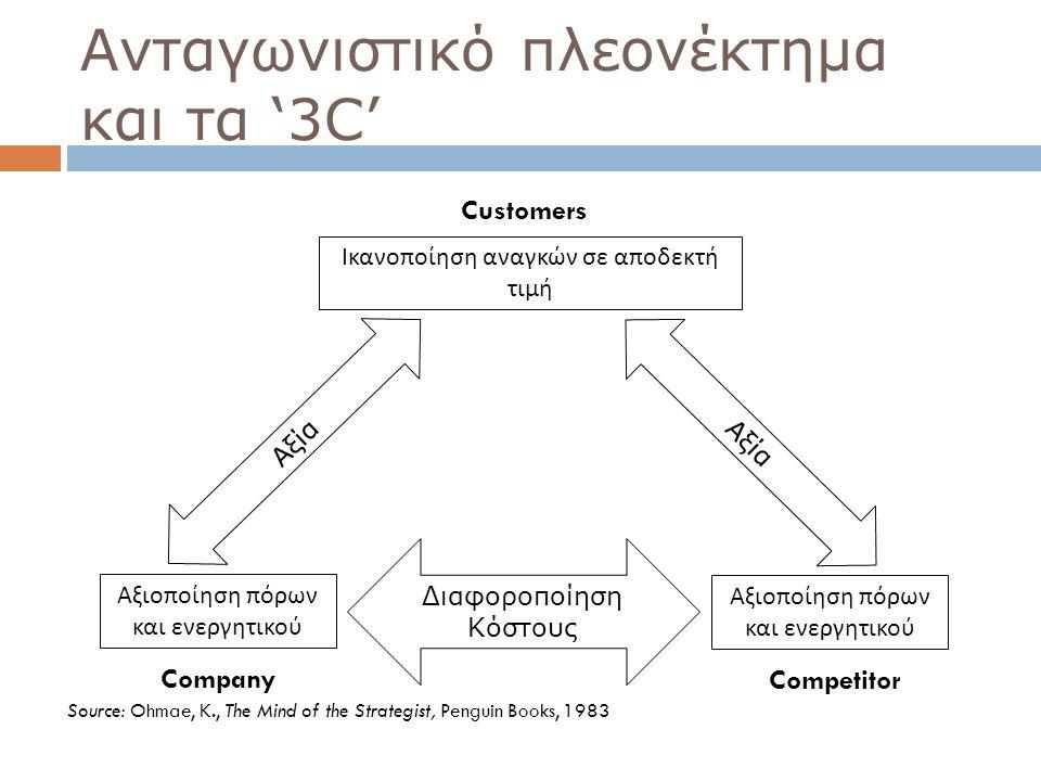 Ανταγωνιστικό πλεονέκτημα και τα '3C'