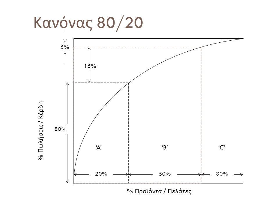 Κανόνας 80/20 % Πωλήσεις / Κέρδη 'A' 'B' 'C' % Προϊόντα / Πελάτες 5%