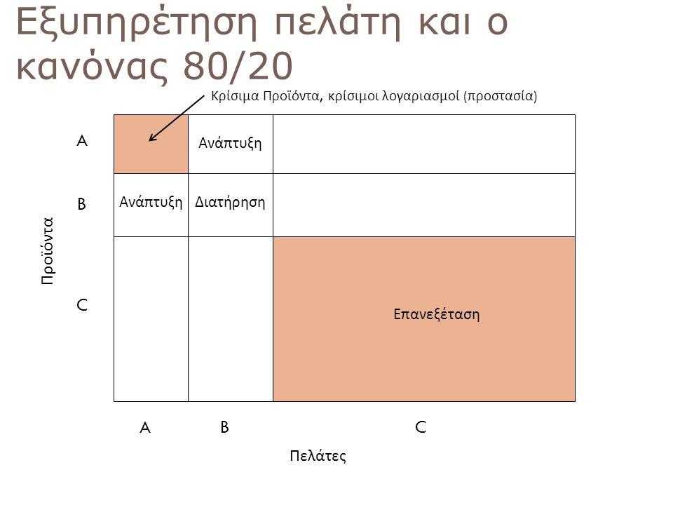 Εξυπηρέτηση πελάτη και ο κανόνας 80/20