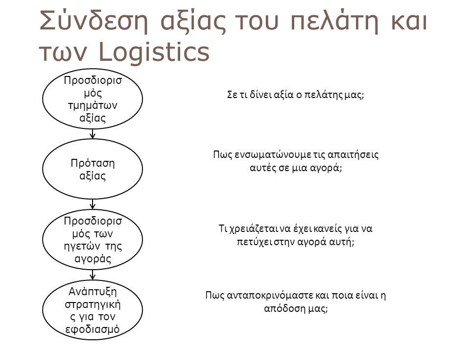 Σύνδεση αξίας του πελάτη και των Logistics
