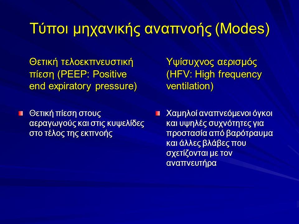 Τύποι μηχανικής αναπνοής (Modes)