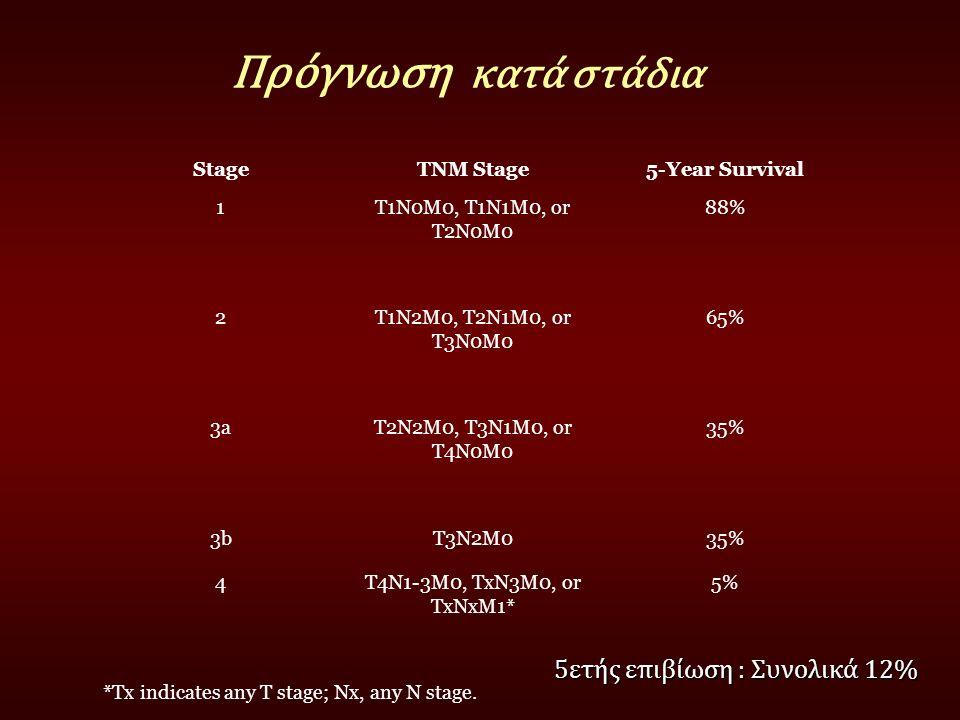 Πρόγνωση κατά στάδια 5ετής επιβίωση : Συνολικά 12% Stage TNM Stage