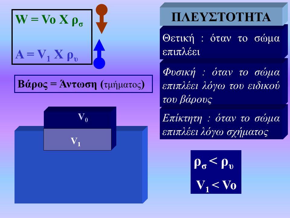 ΠΛΕΥΣΤΟΤΗΤΑ ρσ < ρυ ΠΛΕΥΣΤΟΤΗΤΑ W = Vo X ρσ Α = V1 Χ ρυ