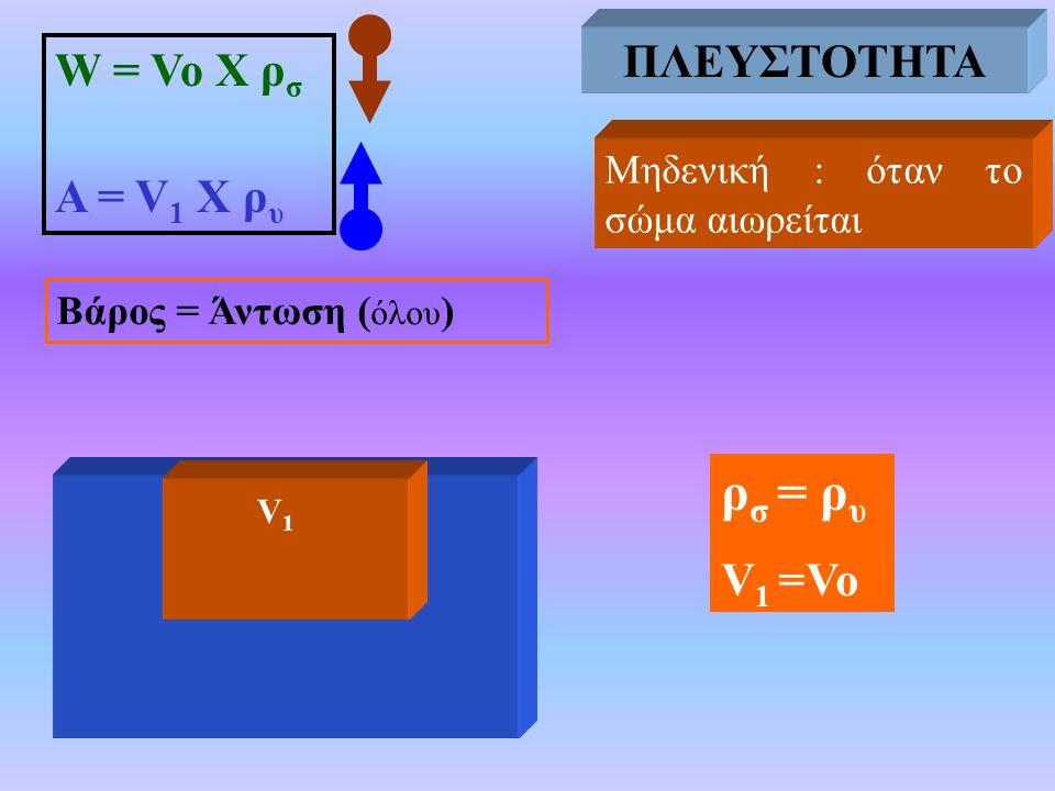 ΠΛΕΥΣΤΟΤΗΤΑ ρσ = ρυ ΠΛΕΥΣΤΟΤΗΤΑ W = Vo X ρσ Α = V1 Χ ρυ V1 =Vo