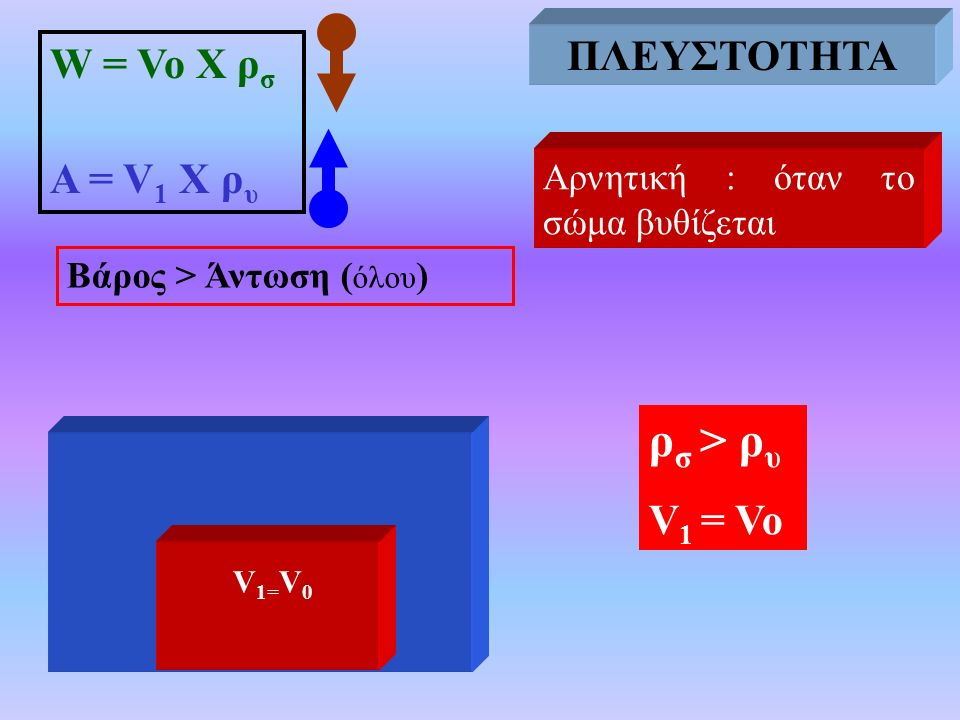ΠΛΕΥΣΤΟΤΗΤΑ ρσ > ρυ ΠΛΕΥΣΤΟΤΗΤΑ W = Vo X ρσ Α = V1 Χ ρυ V1 = Vo