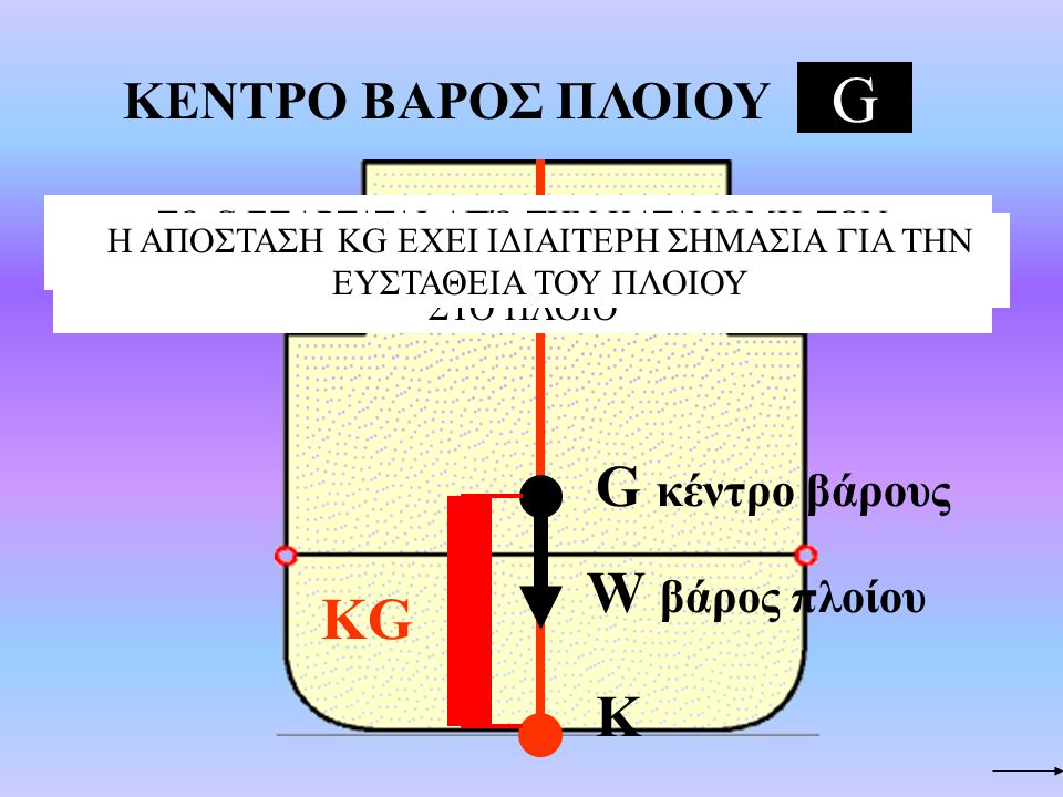 G G κέντρο βάρους W βάρος πλοίου ΚG Κ ΚΕΝΤΡΟ ΒΑΡΟΣ ΠΛΟΙΟΥ
