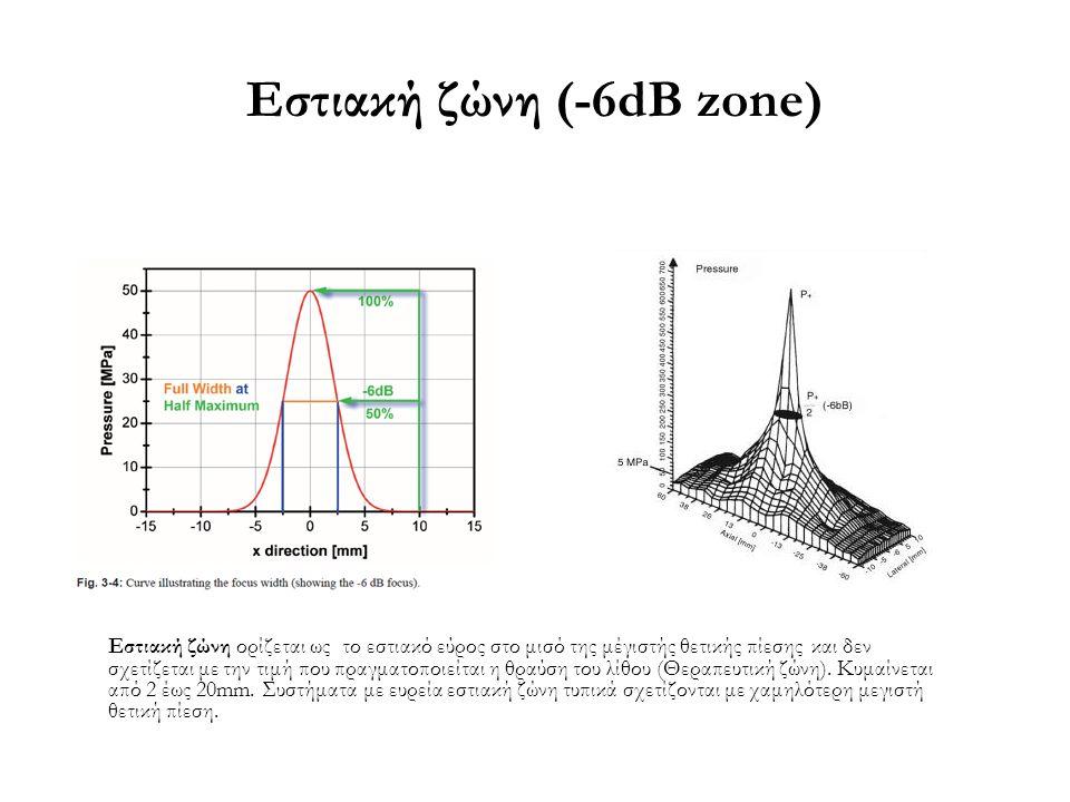 Εστιακή ζώνη (-6dB zone)