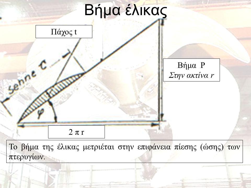 Βήμα έλικας Πάχος t Βήμα P Στην ακτίνα r 2 π r