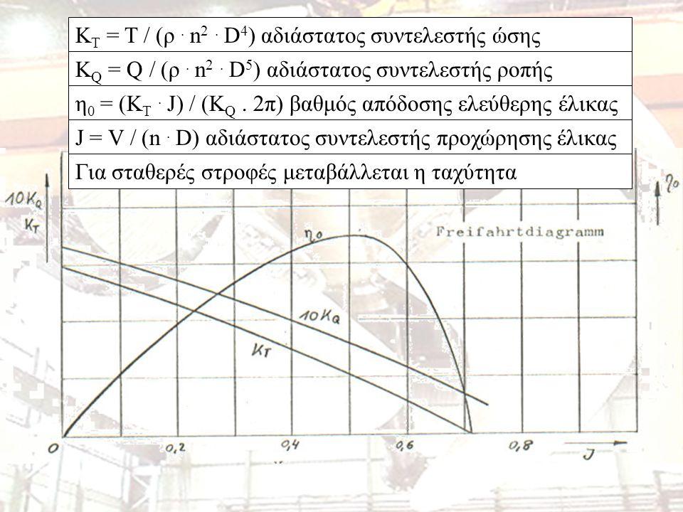 KT = T / (ρ . n2 . D4) αδιάστατος συντελεστής ώσης