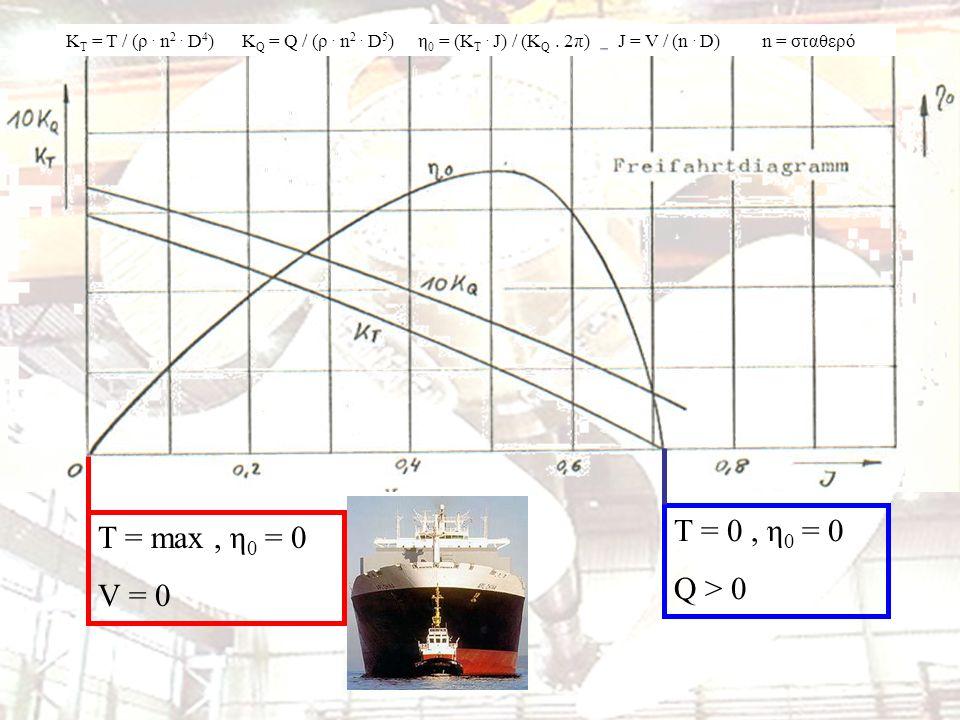 Τ = 0 , η0 = 0 Τ = max , η0 = 0 Q > 0 V = 0 KT = T / (ρ . n2 . D4)